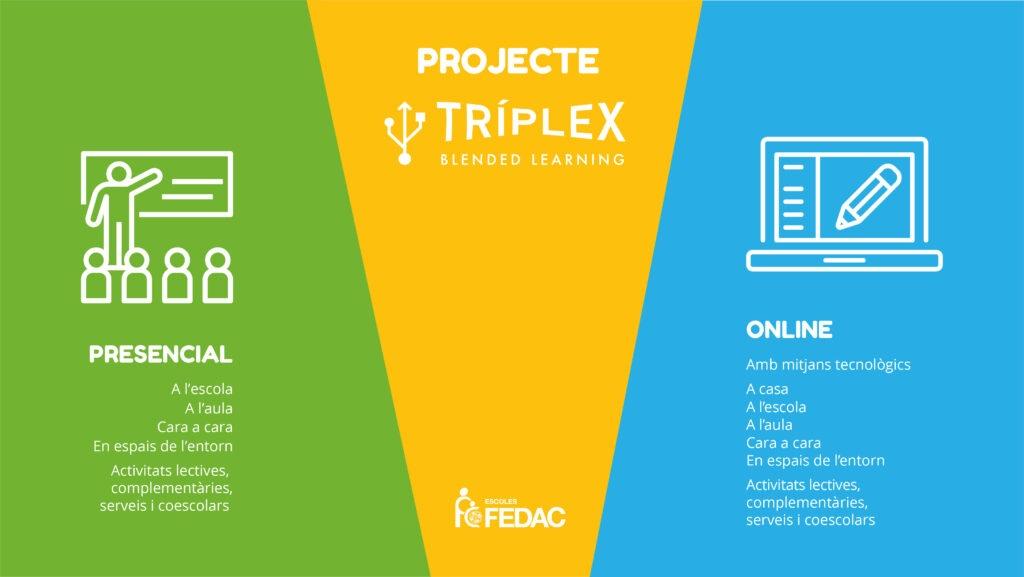 Infografia sobre el pla TRÍPLEX d'aprenentatge combinat (Blended Learning) de la FEDAC