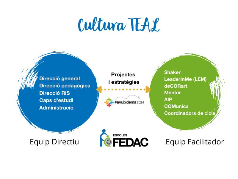 L'equip directiu de les escoles FEDAC s'encarrega de la gestió de les escoles, mentre que l'Equip Facilitador impulsa la transformació de l'escola.